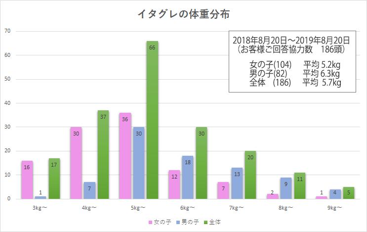 イタグレの体重分布と平均 グラフ 2019