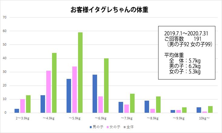 イタグレの体重分布 平均体重 2019