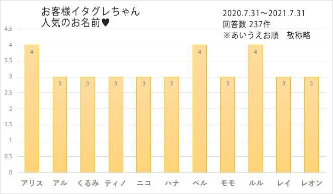 イタグレの人気の名前 2021
