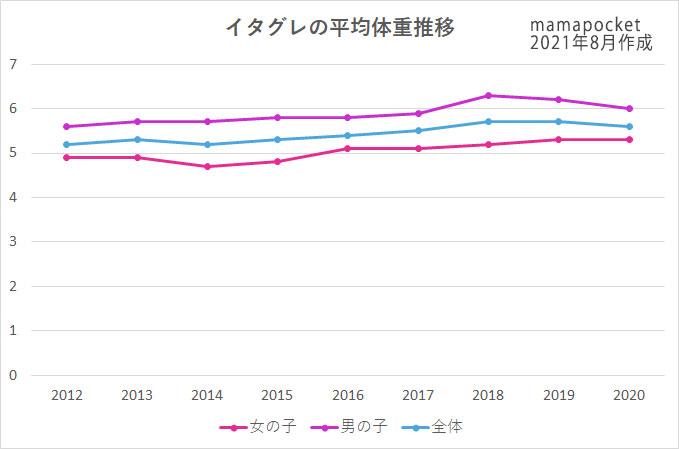 イタグレの平均体重 推移 2012~2020