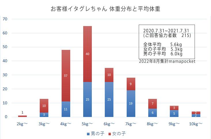 イタグレの体重 平均体重と分布 2021