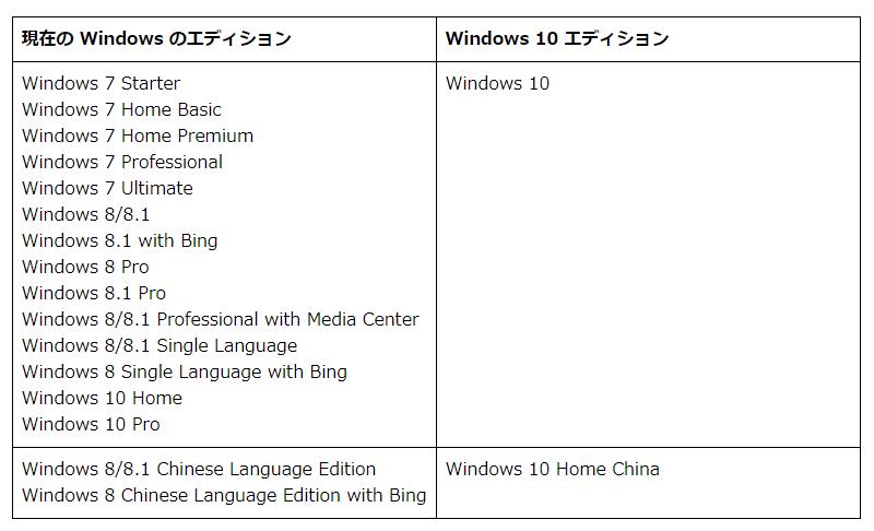 windows10アップグレード 旧OSバージョン